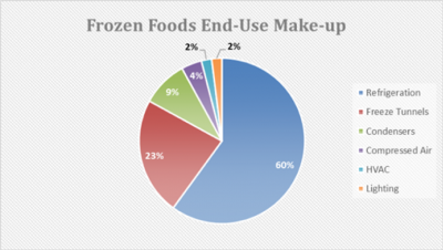 frozen foods end-use makeup